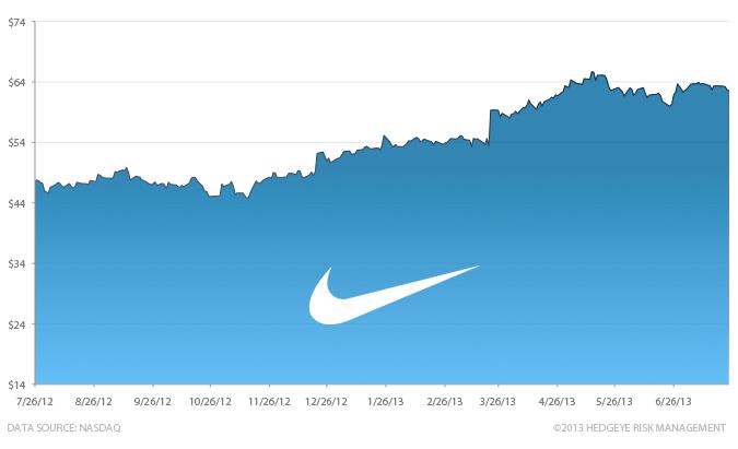Stock Report: Nike Inc. (NKE) - HE II NKE chart 7 26 13