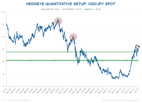 LOWER HIGHS: IS IT TIME TO BOOK GAINS IN THE ABENOMICS TRADE? - USDJPY