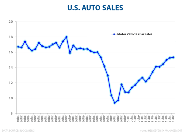 U.S. Growth - #TRENDING - Auto Sales