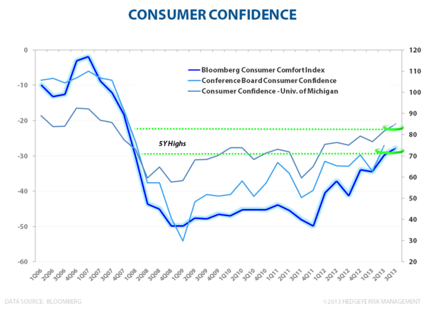 U.S. Growth - #TRENDING - Consumer Confidence 072613