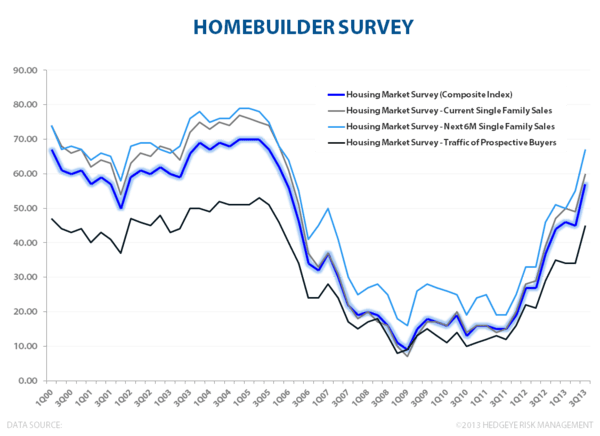 U.S. Growth - #TRENDING - Homebuilder Survey 072613