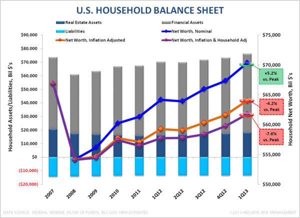 U.S. Growth - #TRENDING - Household BS 3 Adj