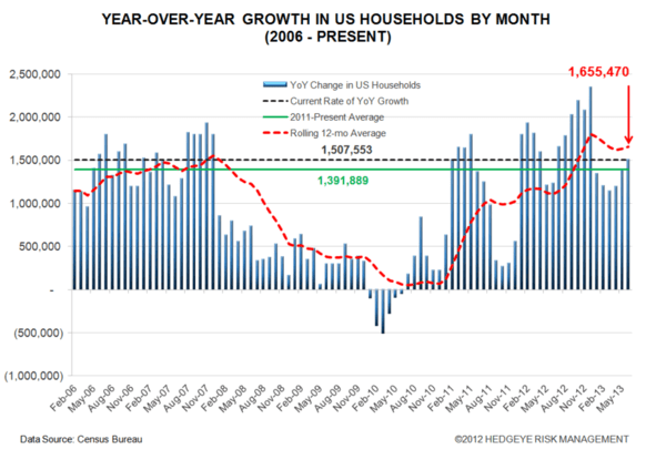 U.S. Growth - #TRENDING - Household Formation