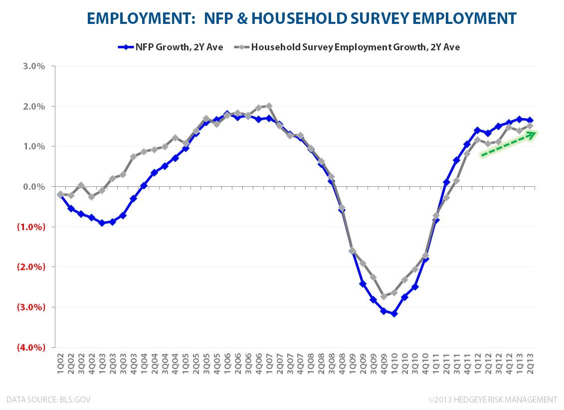 U.S. Growth - #TRENDING - NFP   CPS Employment 072613