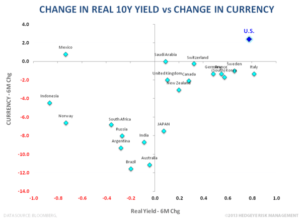 U.S. Growth - #TRENDING - Real Yield vs Fx 6M Chg