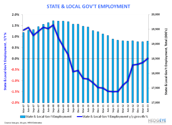 U.S. Growth - #TRENDING - State   Local Govt 072613