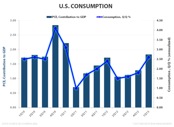 U.S. Growth - #TRENDING - U.S. Consumption