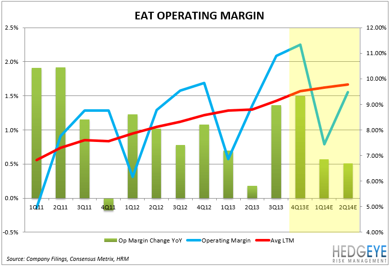 EAT – EARNING PREVIEW - EAT OPM