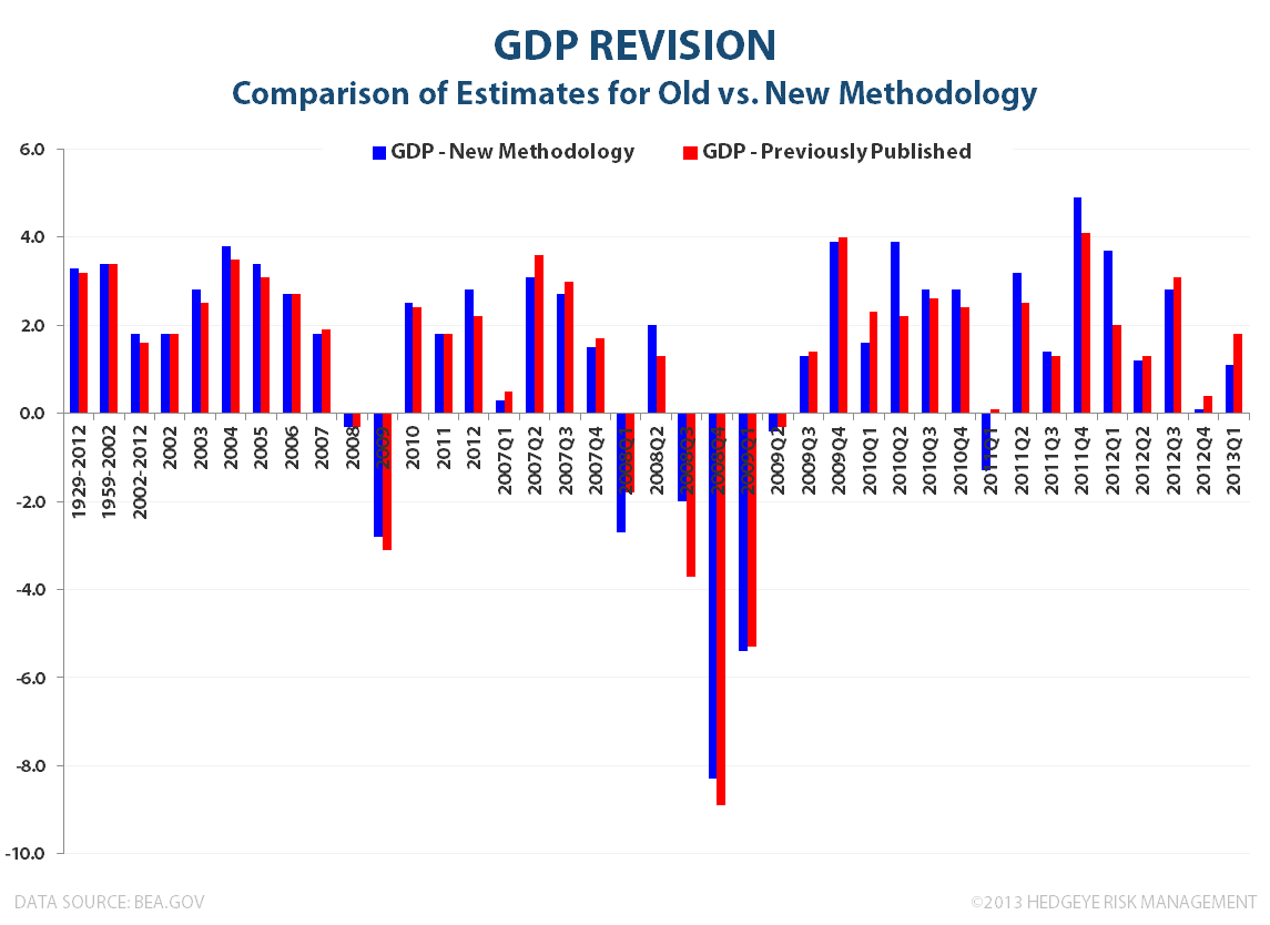 2Q13 GDP:  Hurry Up and Wait - GDP Revision Comparison