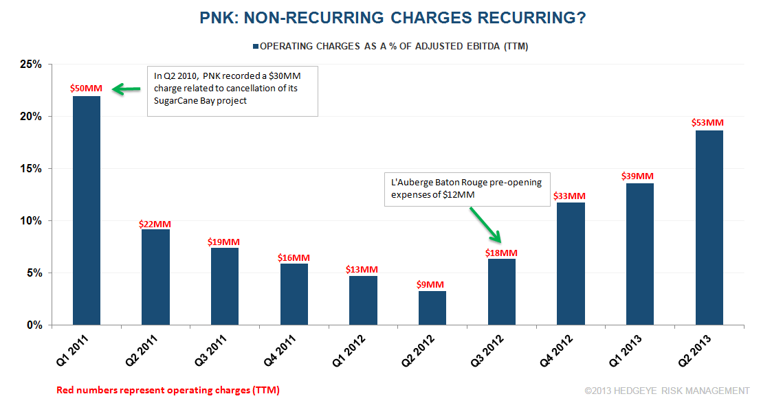 CHART DU JOUR: PNK NON-RECURRING BUT RECURRING EXPENSES - pnk1