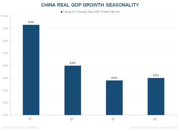 "IS CHINA A ""VALUE BUY"" OR A ""VALUE TRAP""? - China GDP Seasonality"