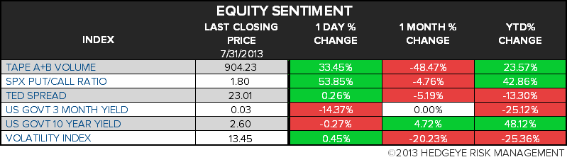 THE HEDGEYE DAILY OUTLOOK - 10