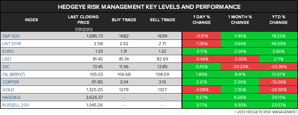 THE HEDGEYE DAILY OUTLOOK - 1A