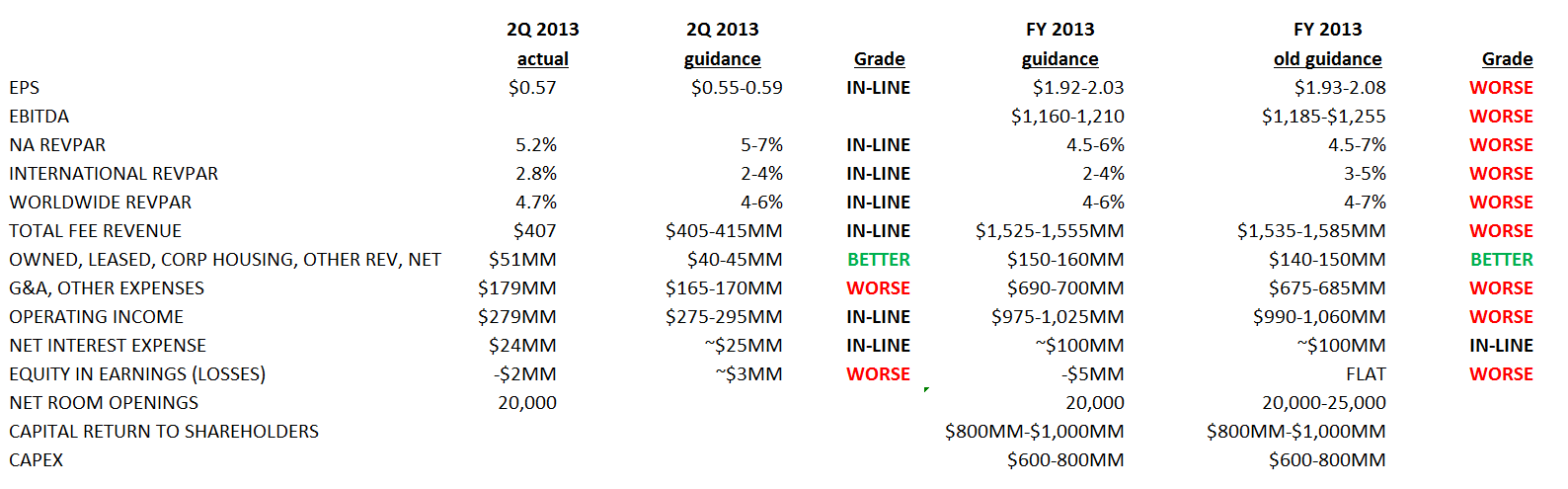 MAR 2Q 2013 REPORT CARD - MAR123