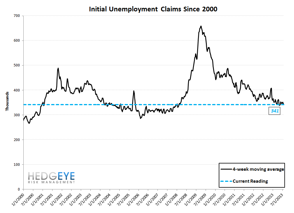 INITIAL CLAIMS: FULL SPEED AHEAD, AGAIN - 10