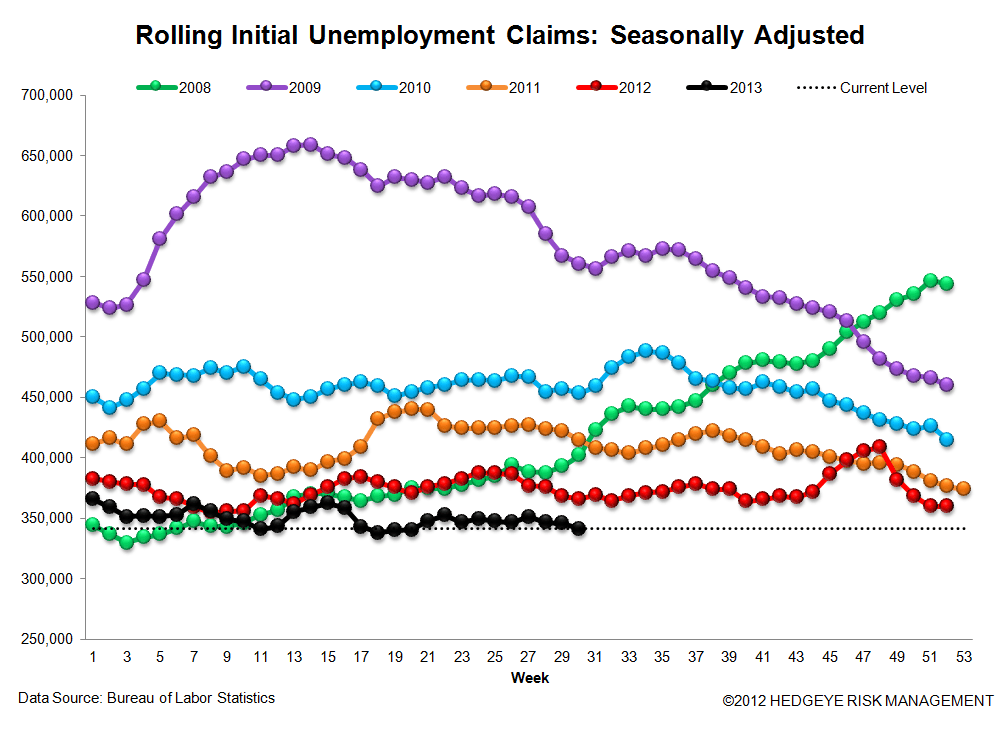 INITIAL CLAIMS: FULL SPEED AHEAD, AGAIN - 3