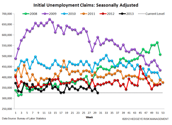 INITIAL CLAIMS: FULL SPEED AHEAD, AGAIN - 4