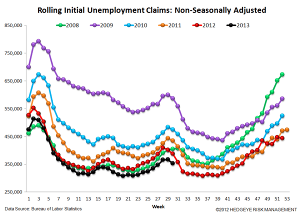 INITIAL CLAIMS: FULL SPEED AHEAD, AGAIN - 6