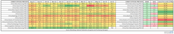 #ASIANCONTAGION: SO FAR, SO GOOD* - China PMI Table