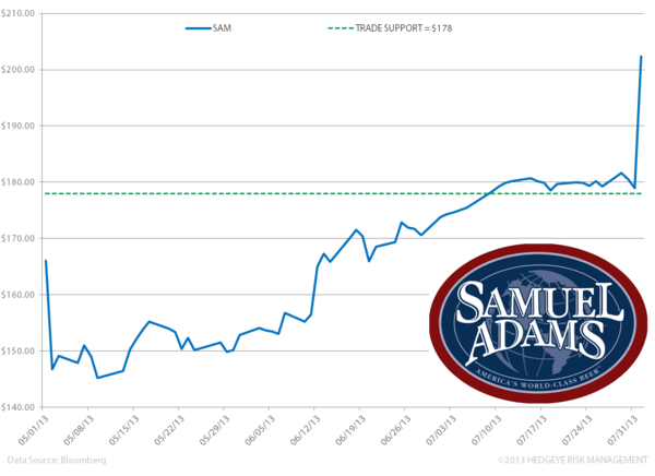 SAM – The Stock Rockets; EPS and Cap Ex Revised Higher - VV. SAM