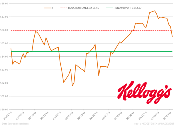 Kellogg – A Challenged Outlook in 2H 2013 - VV.K