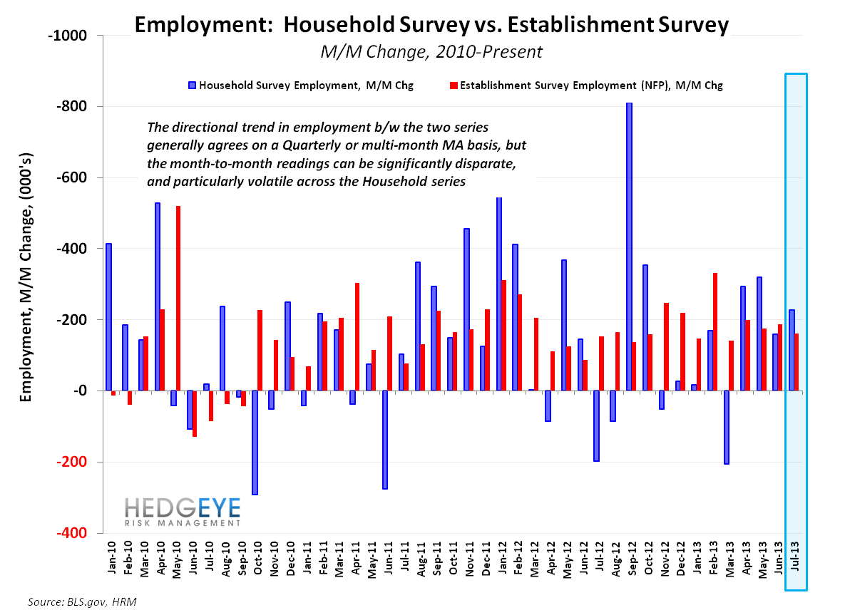 July Employment - Not a Catalyst - CES vs CPS MoM
