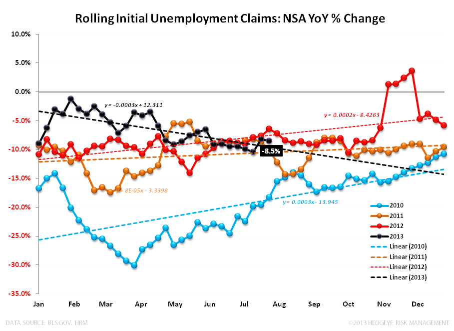 July Employment - Not a Catalyst - Claims 080113