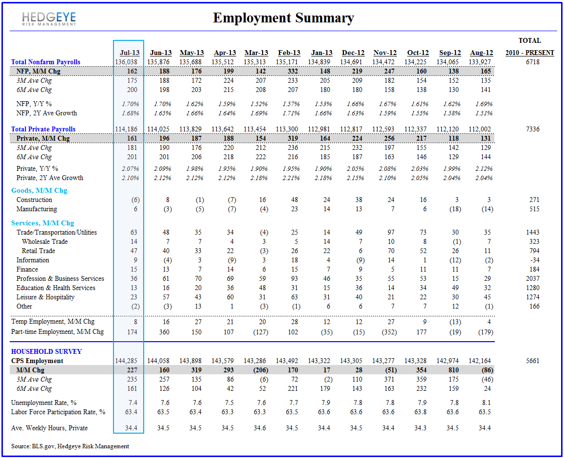July Employment - Not a Catalyst - Employment Summary Table