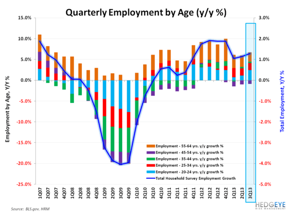 July Employment - Not a Catalyst - Employment by Age
