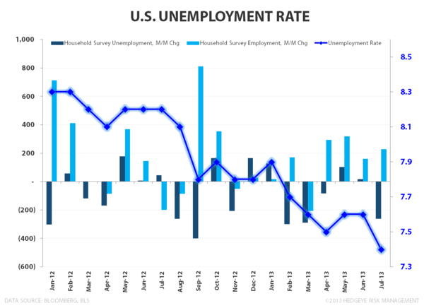 July Employment - Not a Catalyst - Unemployment Rate