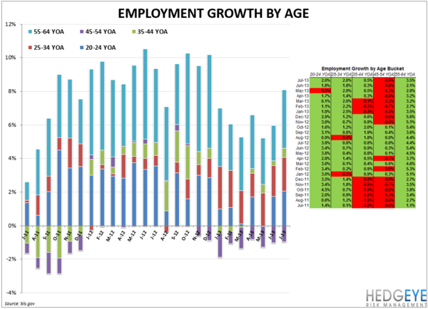 EMPLOYMENT DATA POSITIVE FOR RESTAURANTS - EMPLOY by age