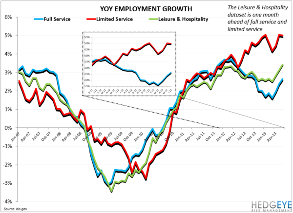 EMPLOYMENT DATA POSITIVE FOR RESTAURANTS - YOY employment growth