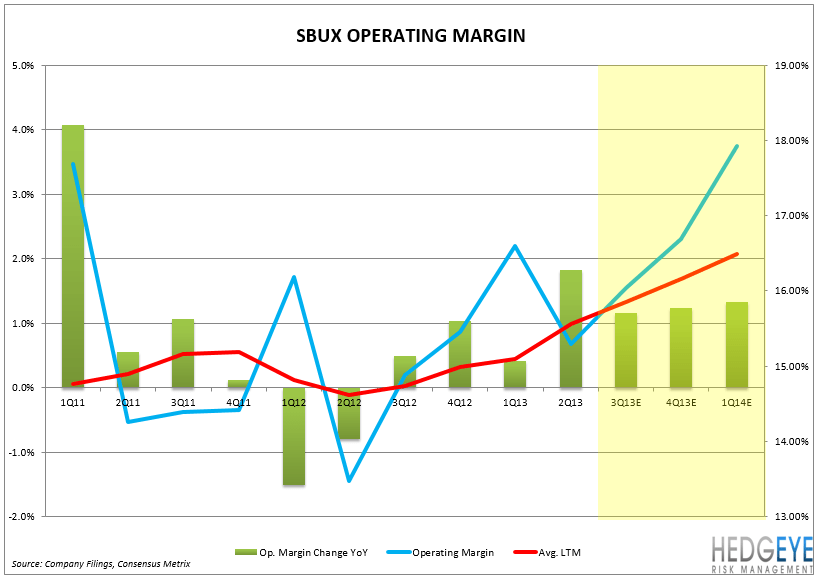 SBUX: WE REMAIN BULLISH - SBUX OP MARGIN