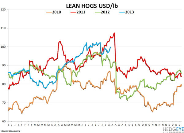 TSN - Great Quarter and Outlook - LEAN HOGS PRICES