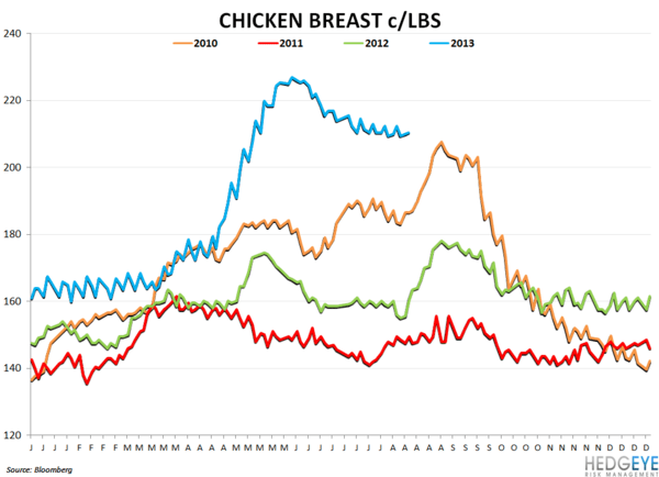 TSN - Great Quarter and Outlook - chicken breast