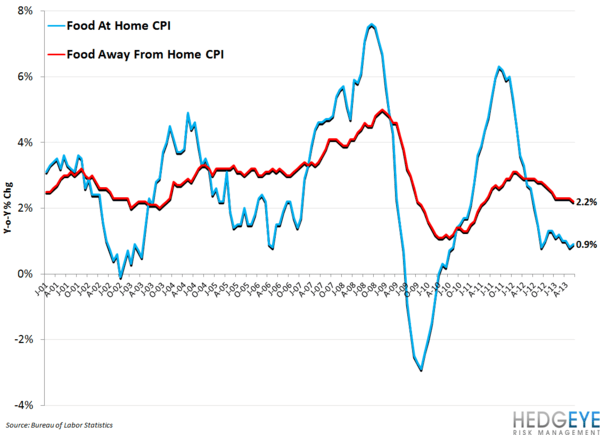TSN - Great Quarter and Outlook - food at home vs food away from home CPI