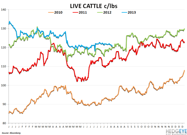 TSN - Great Quarter and Outlook - live cattle prices