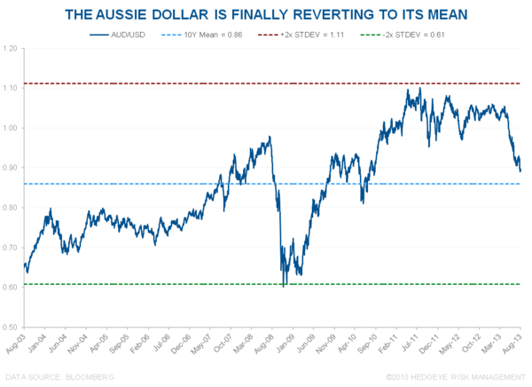 "IS THIS A ""SHORT-COVERING"" OR ""BUYING"" OPPORTUNITY IN THE AUSSIE DOLLAR? - 6"