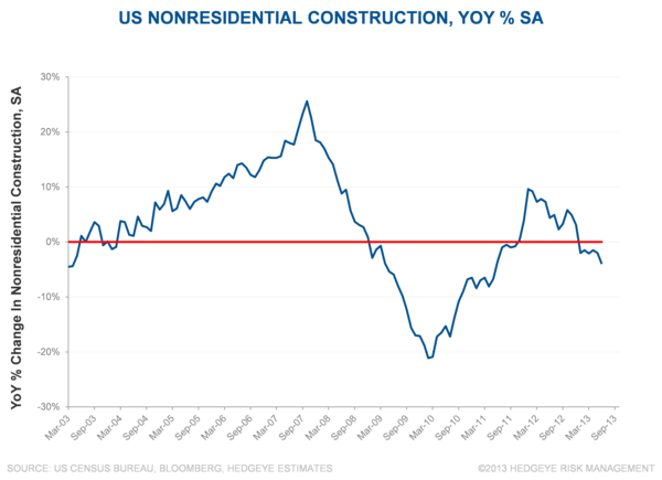 Just Charts: Eye-Catching Industrial Data (8/6) - tw4