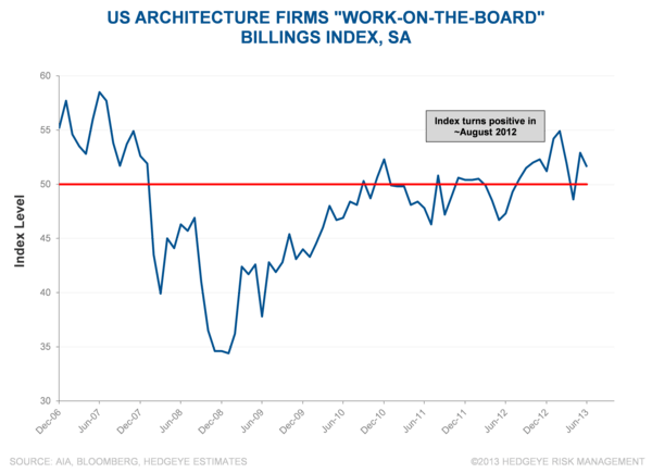Just Charts: Eye-Catching Industrial Data (8/6) - tw5