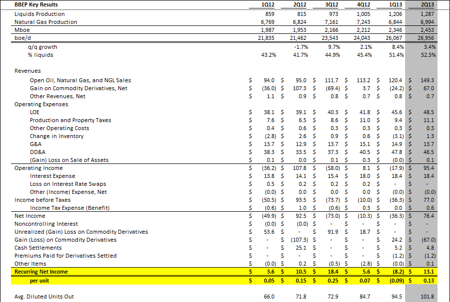 BBEP 2Q Review: Understated Maintenance Capex = Majority of DCF (Correction) - bbep11