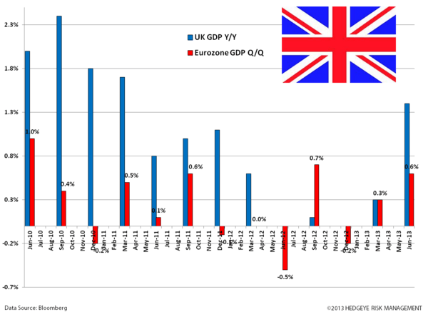 UK - Carney Issues Forward Guidance - zz. gdp