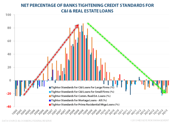 Domestic Credit Trends:  Strengthening - Fed Loan Officer Survey Credit Standards
