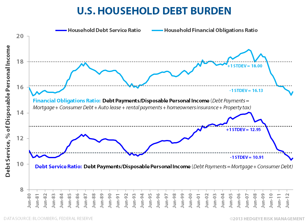 Domestic Credit Trends:  Strengthening - HH Finanical Obligation Ratio s