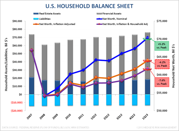Domestic Credit Trends:  Strengthening - Household Balance Sheet 1Q13 080713