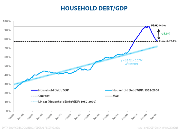 Domestic Credit Trends:  Strengthening - Household Debt to GDP 080713
