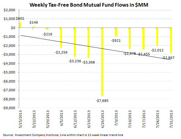 ICI Fund Flow Data Supports Bearish Fixed Income Thesis - New ICI 4