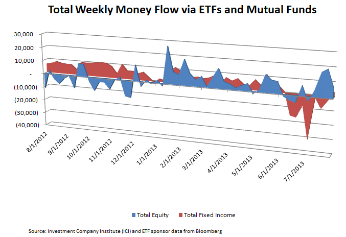 ICI Fund Flow Data Supports Bearish Fixed Income Thesis - New ICI 6 redo