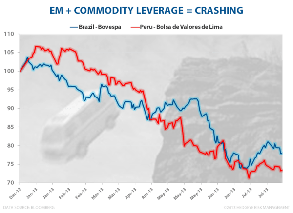 EM + Commodity Leverage = Crashing - Brazil Peru