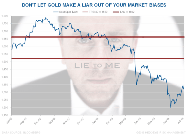 Don't Lie To Me - Chart of the Day